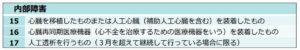 額改定(1年未満/内部)